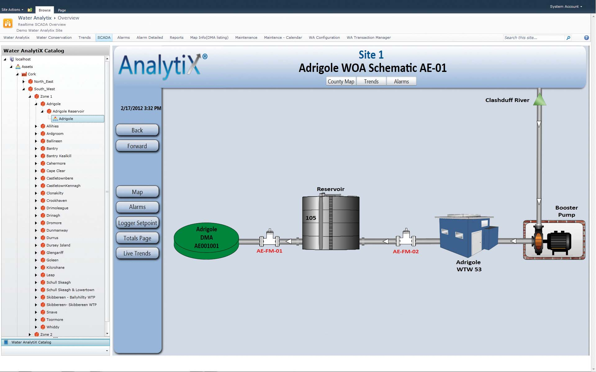 AnalytiX Overview Screen of a DMA