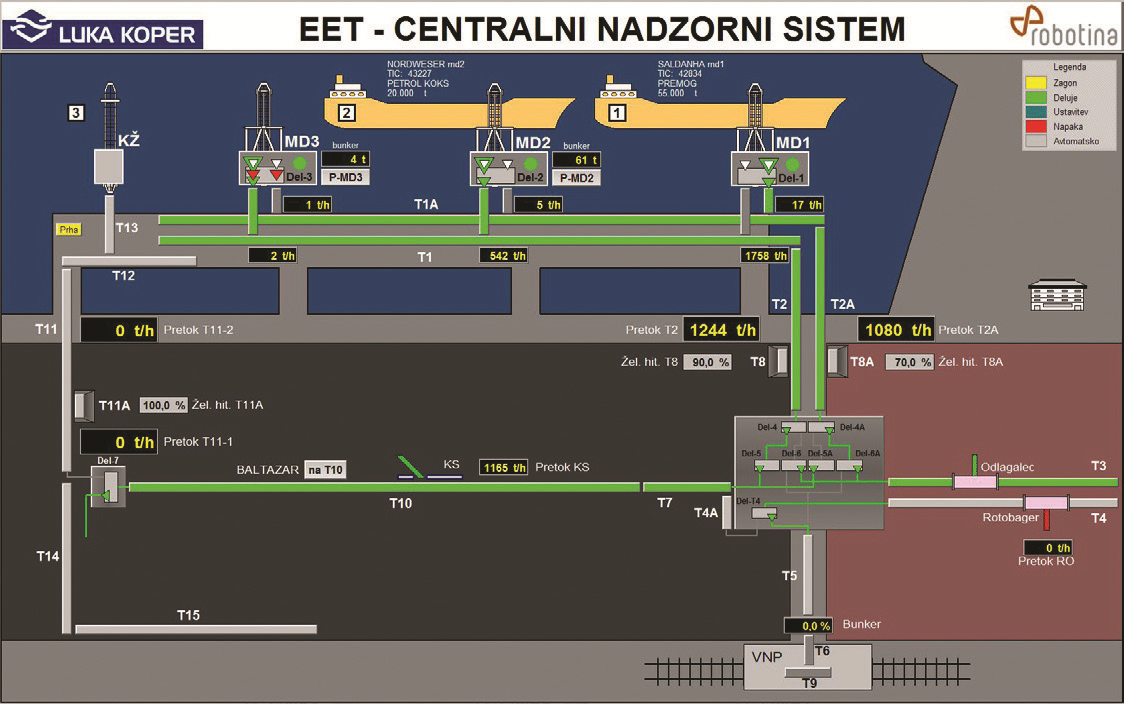 Luka Koper's Central Control System